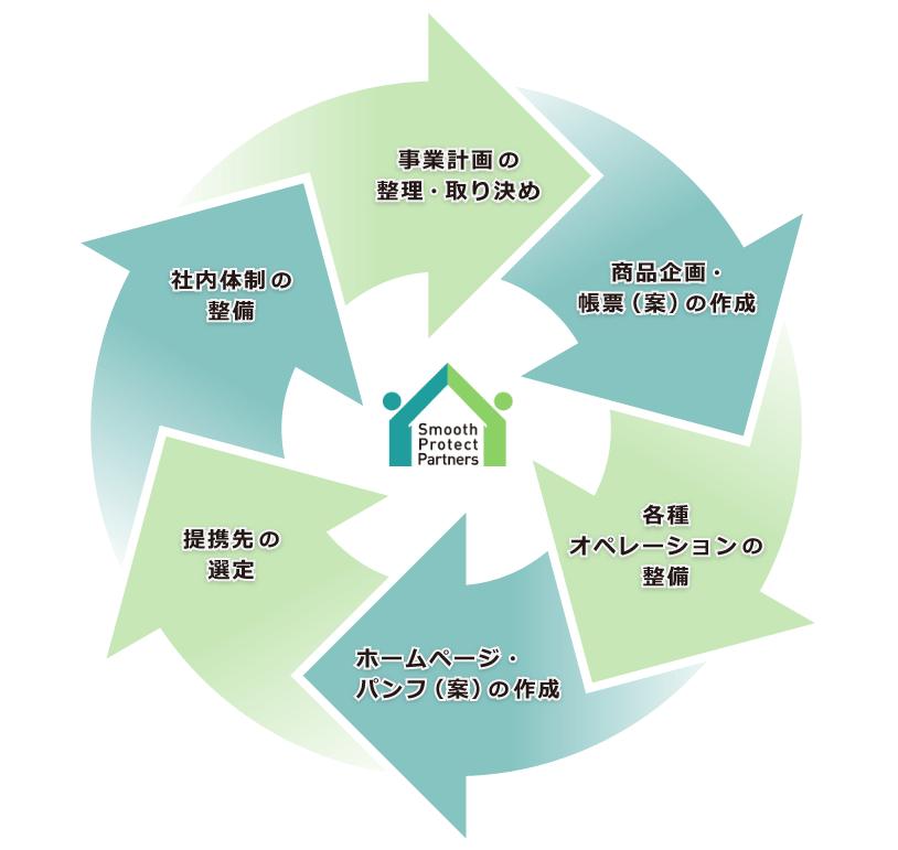 事業計画の整理・取り決め、商品企画・帳票(案)の作成、各種オペレーションの整備、ホームページ・パンフ(案)の作成、提携先の選定、社内体制の整備